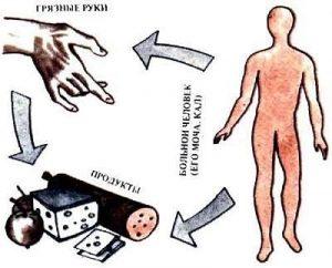 Гепатит у детей: симптомы, лечение, диагностика