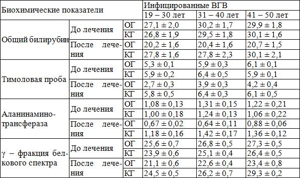 Справка о гастроскопии Октябрьское поле