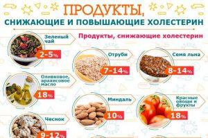 Какие продукты снижают холестерин в крови?