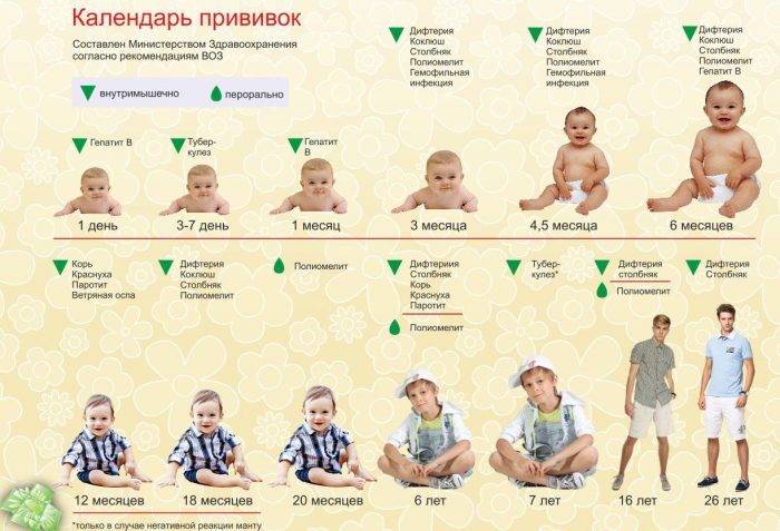 Прививка против гепатита B ребенку